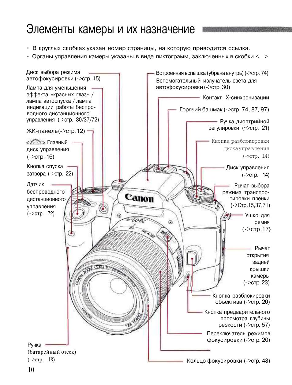 Схема как настроить фотоаппарат