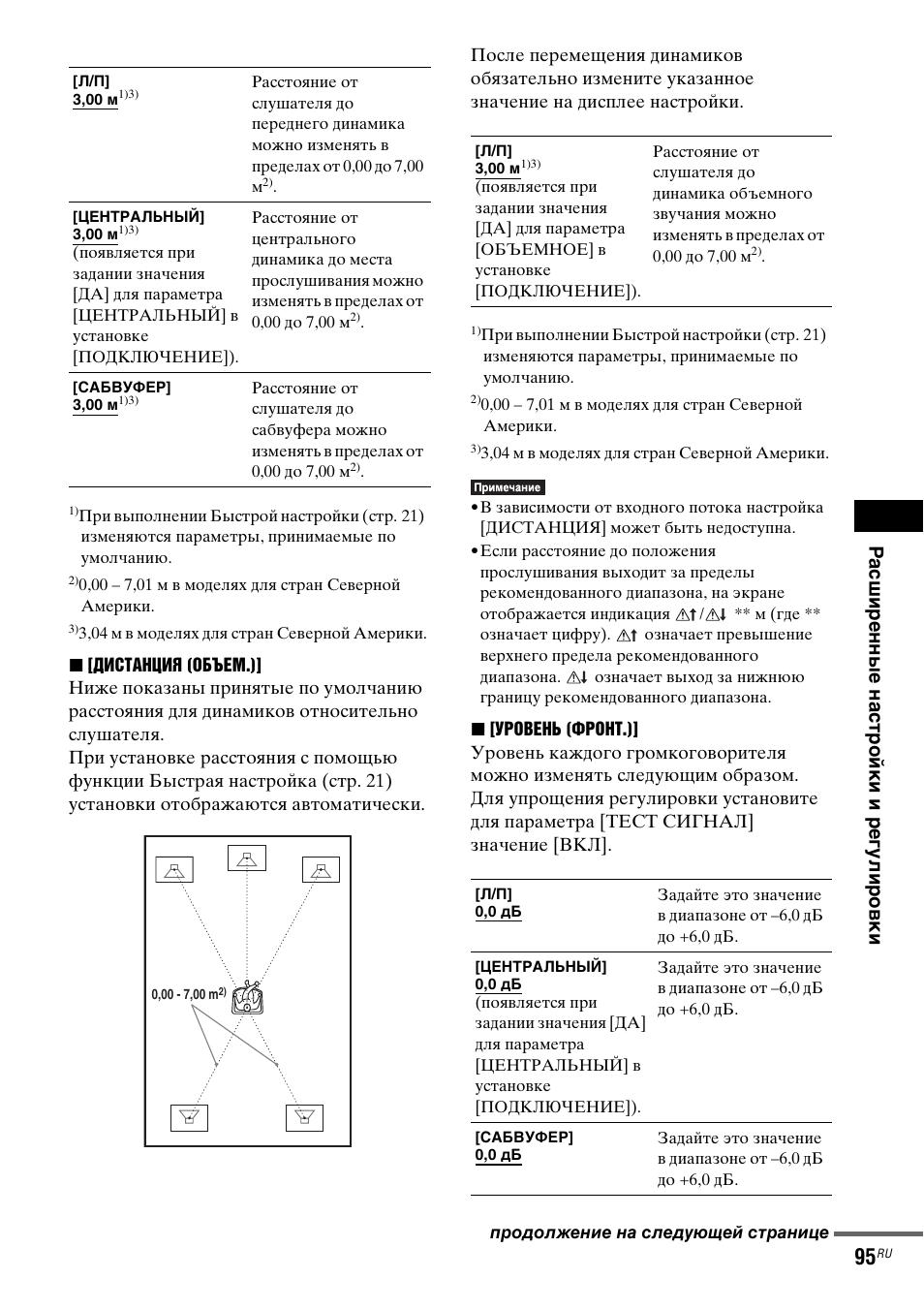 Sony dav dz850m инструкция