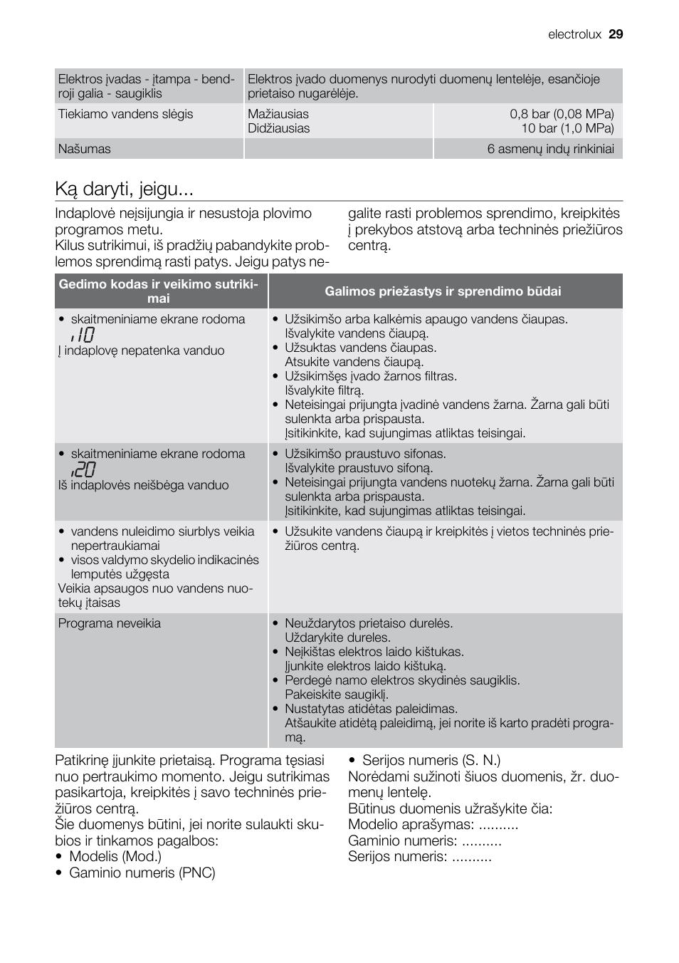 Electrolux Esf 2450 W Инструкция