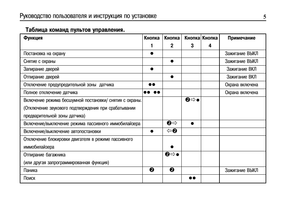 Cenmax Cm-320 - Инструкция По Установке