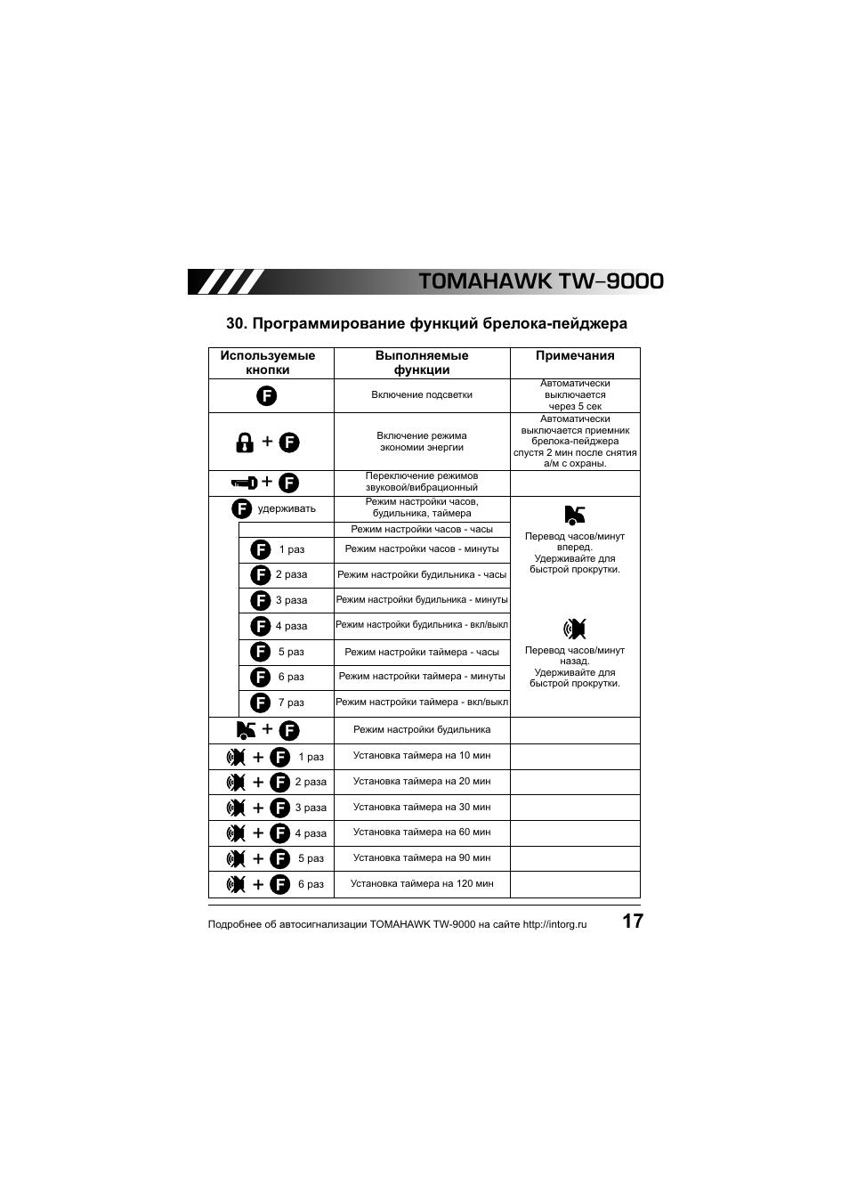 сигнализация tomahawk tw 9010 автозапуск инструкция