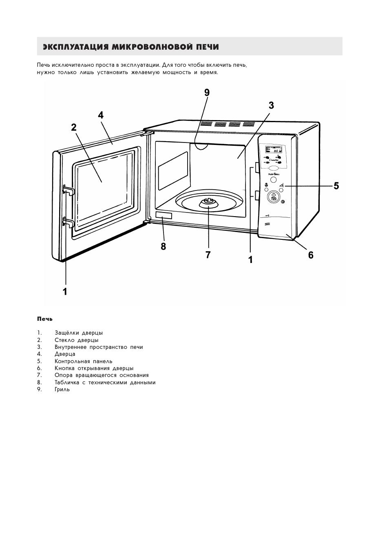 Инструкция микроволновки в картинках