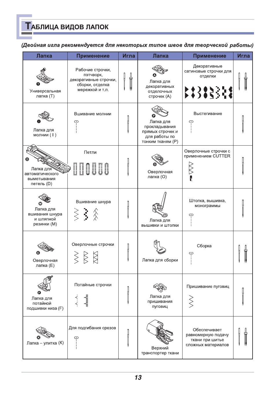 подержанную машину виды швейных лапок и их применение Крыму Отдых